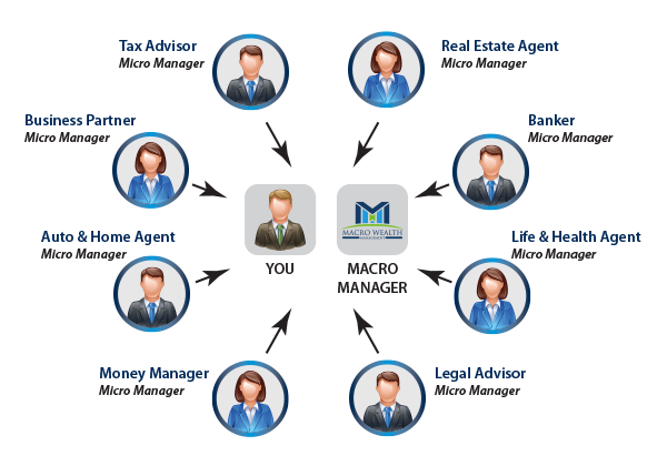 Macro Manager Model
